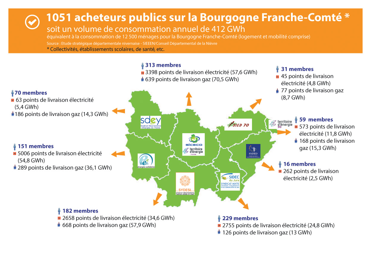 Carte groupement